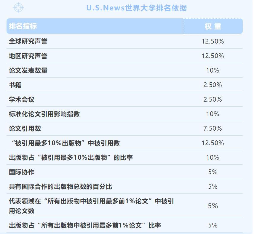 U.S.News2021世界大学排名发布!美国霸榜,英国上升
