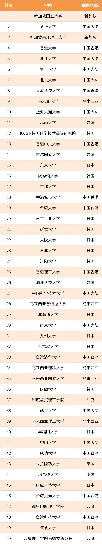 2021QS亚洲大学排名来啦!国立大学再次荣登榜首