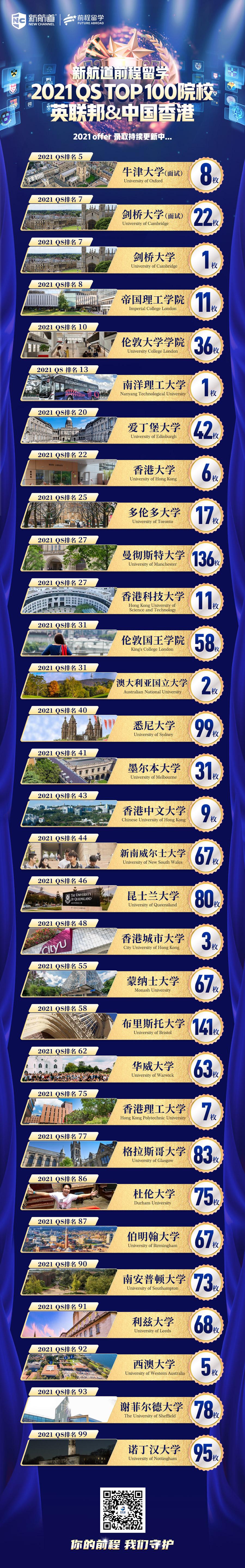 英联邦&中国香港TOP100院校offer震撼来袭!第一波录取,抢先看