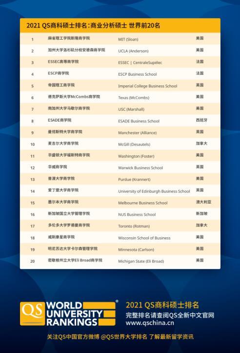 2021QS商业分析硕士排名,麻省理工学院斯隆商学院排名世界第1