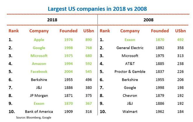 从哈佛商学院学生行业背景看美国经济变化趋势