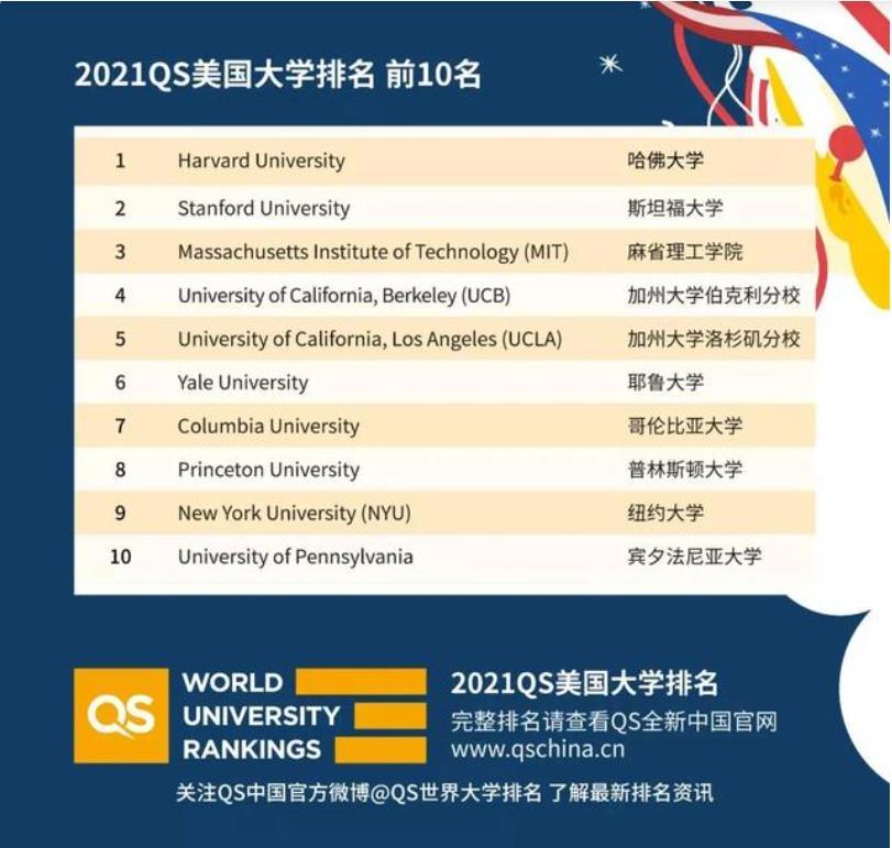 QS发布2021年美国大学排名!排名有新变化!