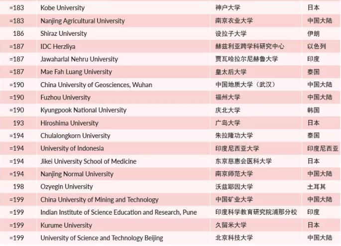 2021年亚洲大学排名出炉,前十港校占三席!