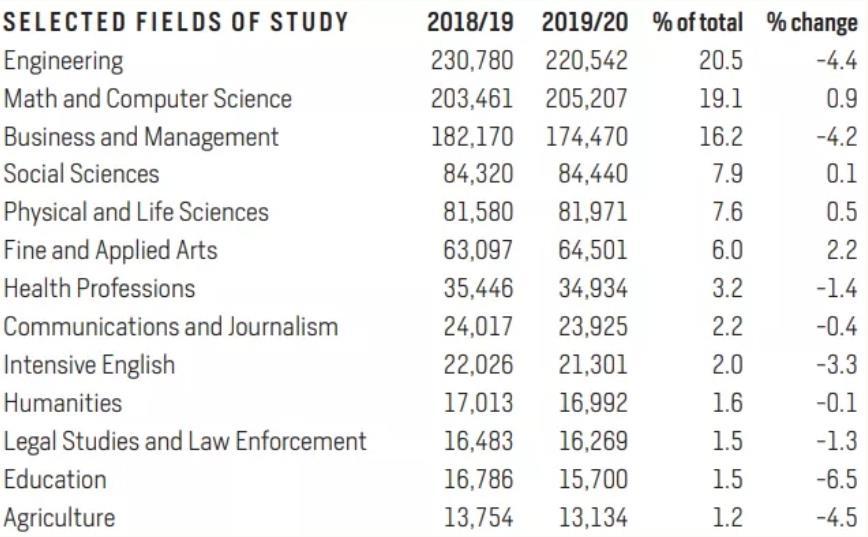 留学美国5大受国际学生欢迎的STEM专业