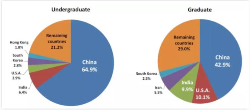 留学加拿大,受本地学生欢迎的TOP5大学